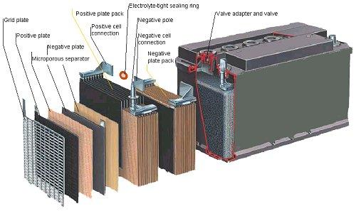 baterky vnutro