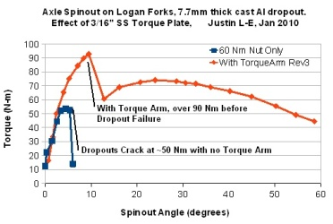 Cast_Dropout_Torque_Test_TN