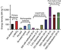 Cukrom poháňaná biobatéria má 10X vyšiu kapacitu ako súčasné li-ion batérie