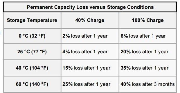 batérie strata kapacity vzhladom n teplotu