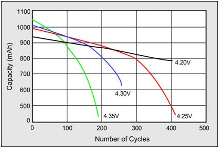 Ako predĺžiť životnosť lítiových batérií ?