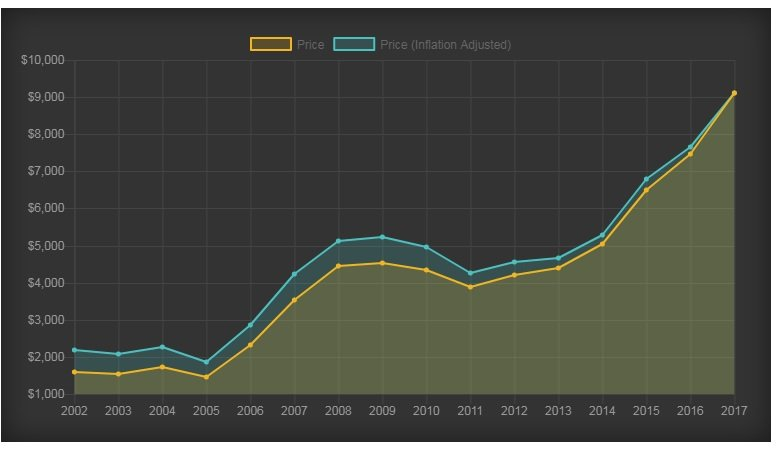 2018 Aké elektrobicykle sa budú najviac kupovať?